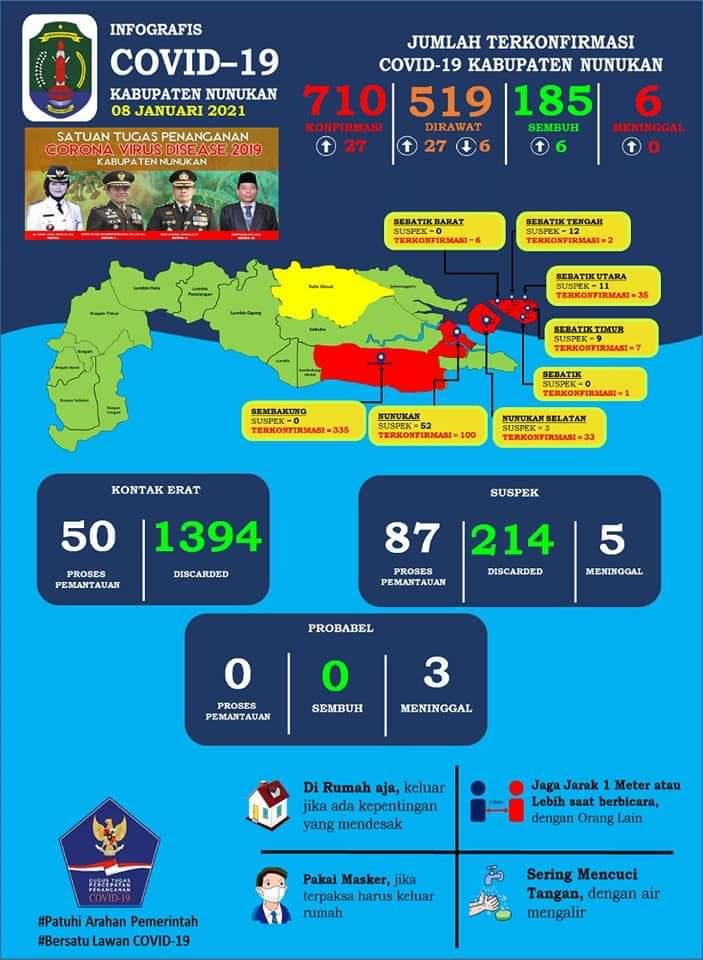 Info Grafis Perkembangan Kasus Covid 19 di Kabupaten Nunukan